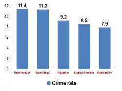 crime rates